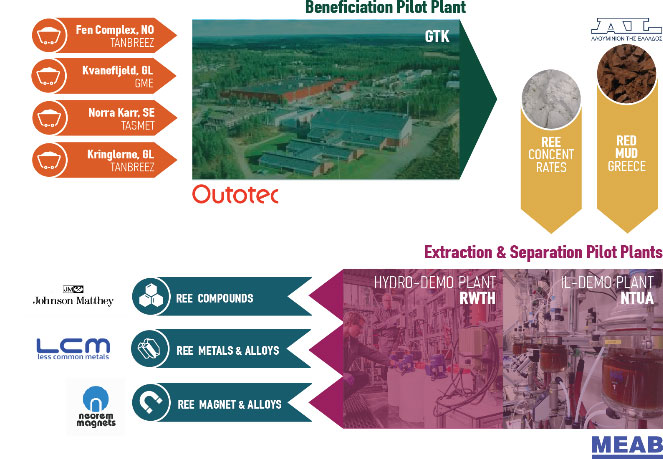 Flow diagram for the EURARE REE beneficiation pilot