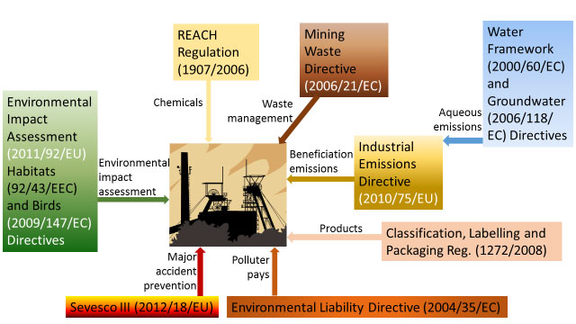 Figure 2: The main EU environmental legislation relating to mining and beneficiation