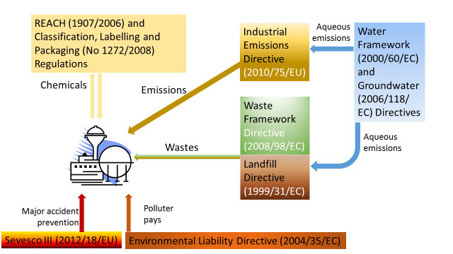 Figure 3: The main EU environmental legislation relating to industrial processing