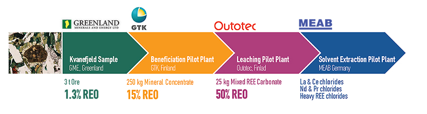 Summary of the pilot plant work carried out on Kvanefjeld ore by the EURARE project