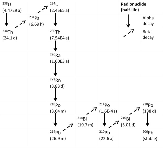 Figure 1: Radioactive decay chain of 238U (a = years; d = days, h = hours, m = minutes, s = seconds)